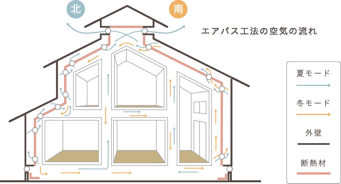 エアパスの家